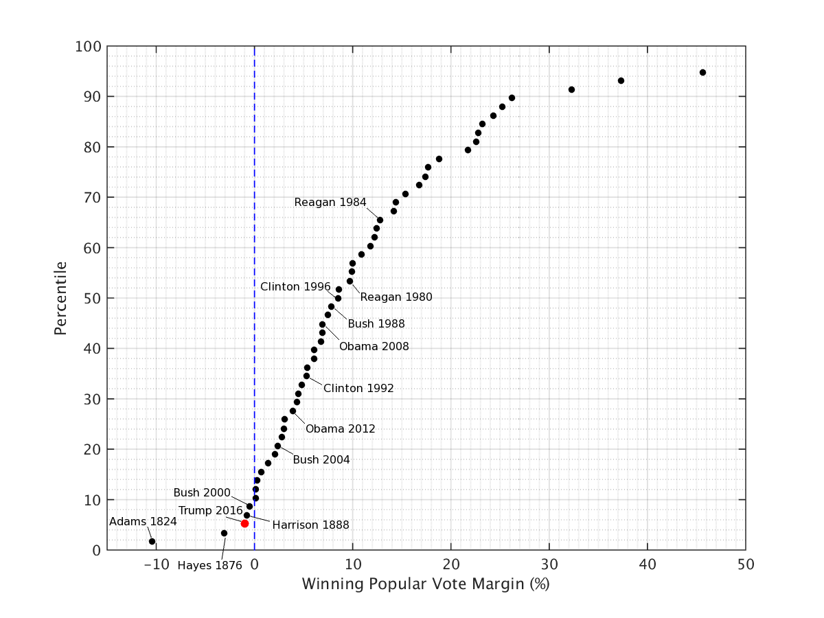 Winning margin in the popular vote for all contested presidential elections.