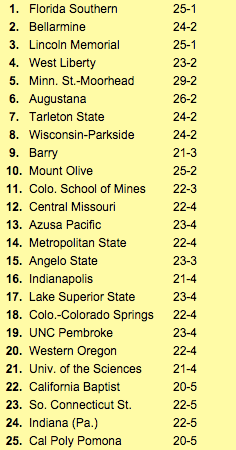 NABC top 25 rankings for NCAA Division II