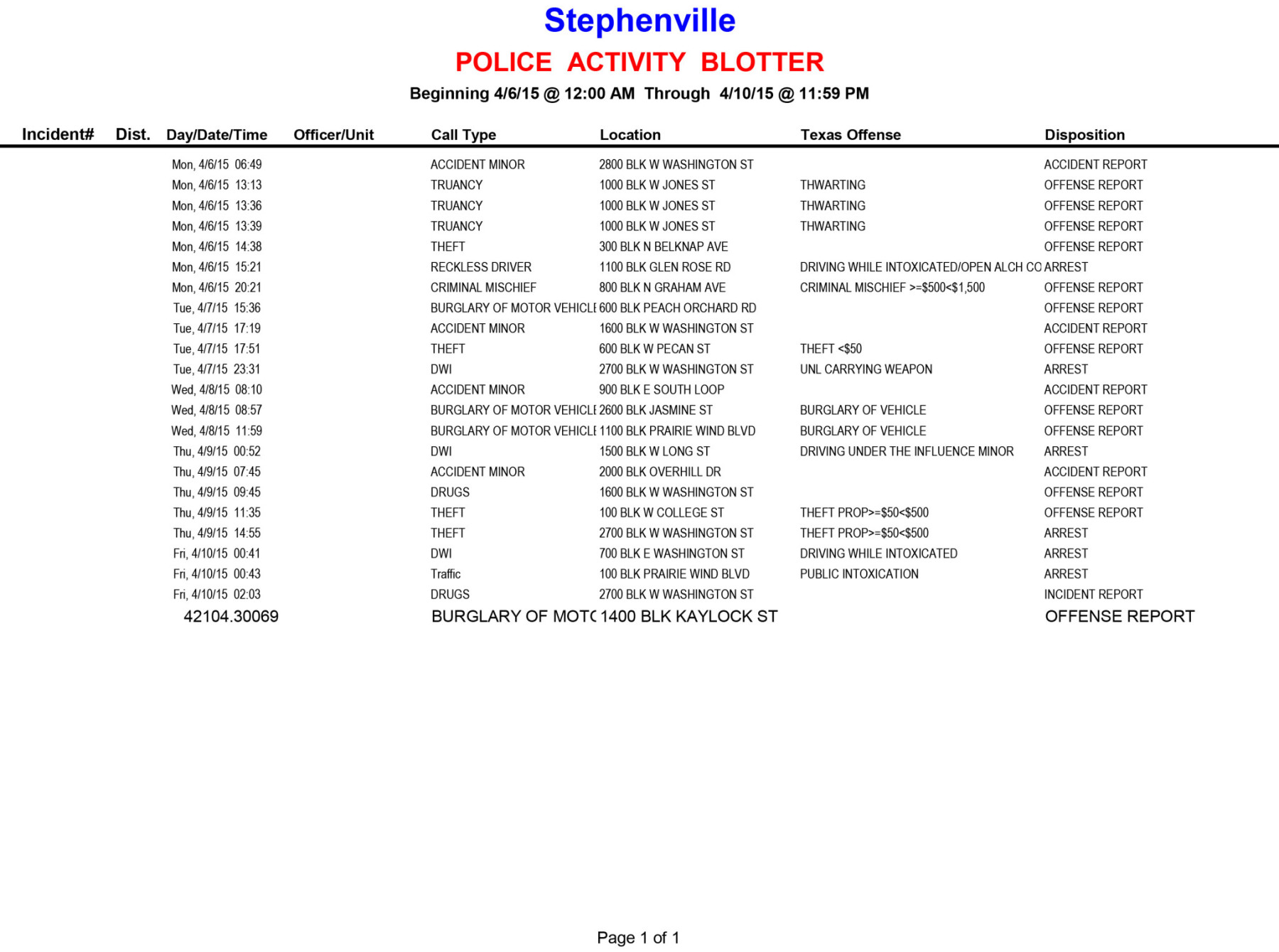 20150406-0410 Police Activity Blotter