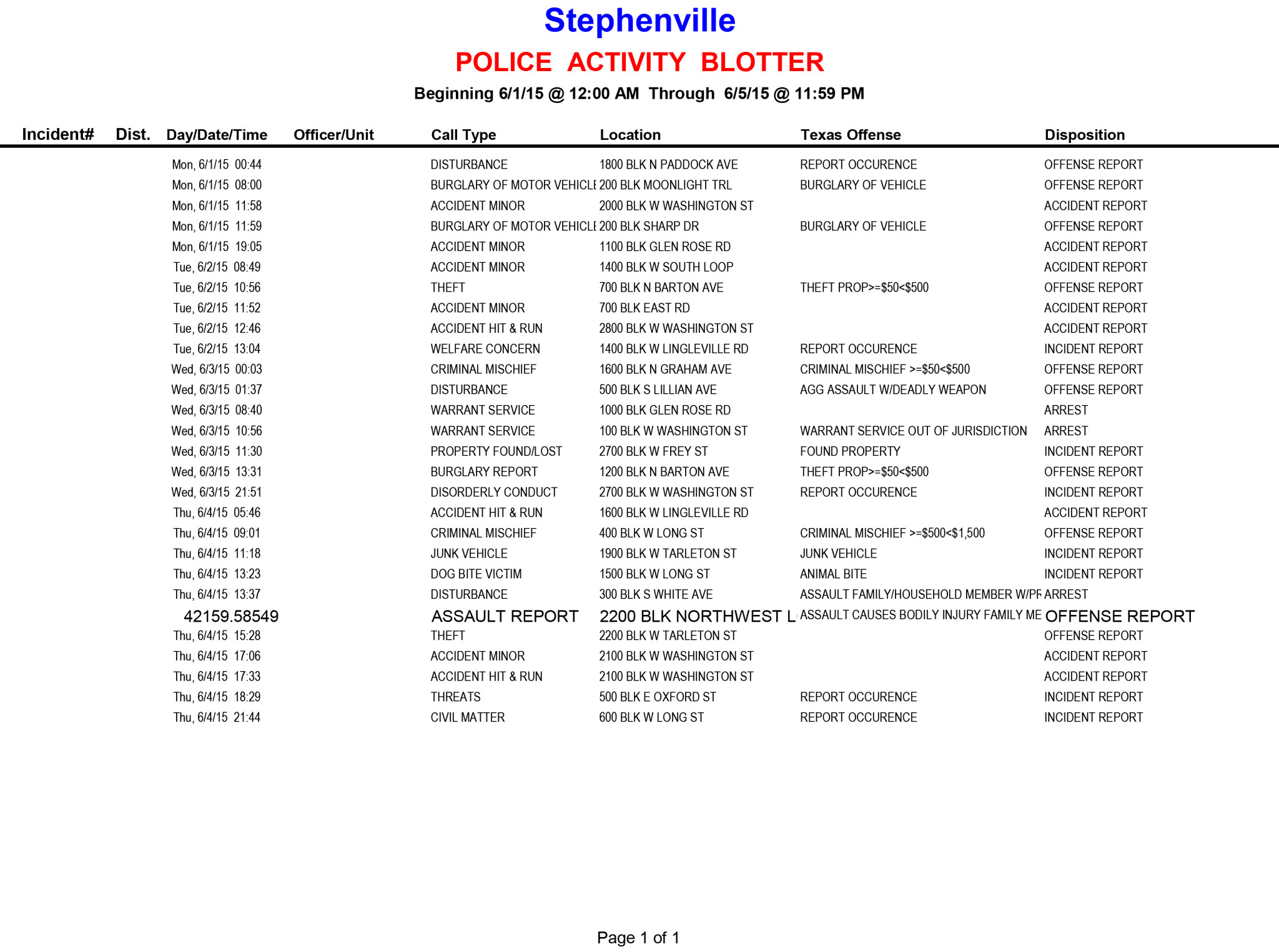 20150601-0605 Police Activity Blotter