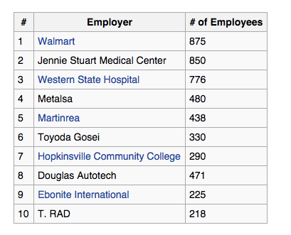 Six of the 10 largest employers in Hoptown are large industrial type businesses. || 2010 Hopkinsville Comprehensive Annual Financial Report