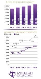 EnrollmentGrowthGraph_WORKING2