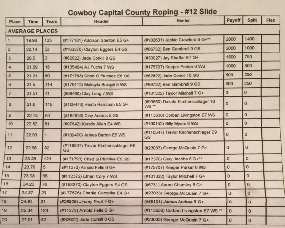county-roping-results