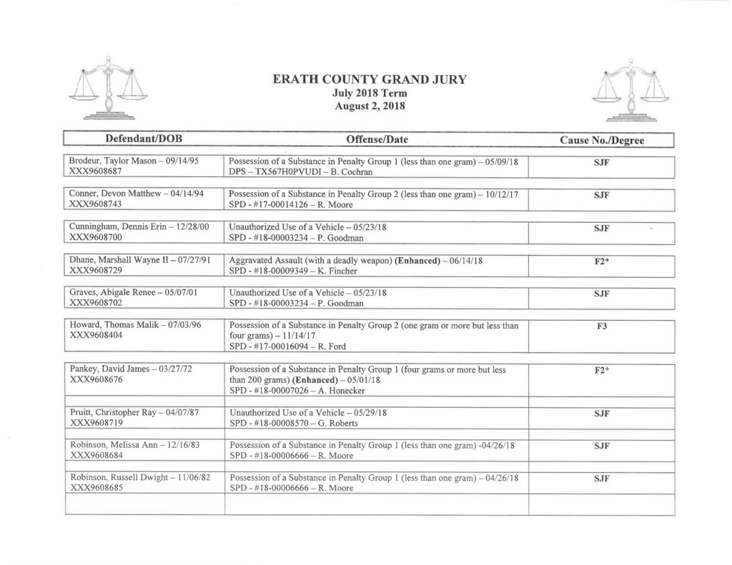 Erath County Grand Jury Indictments for August – The Flash Today