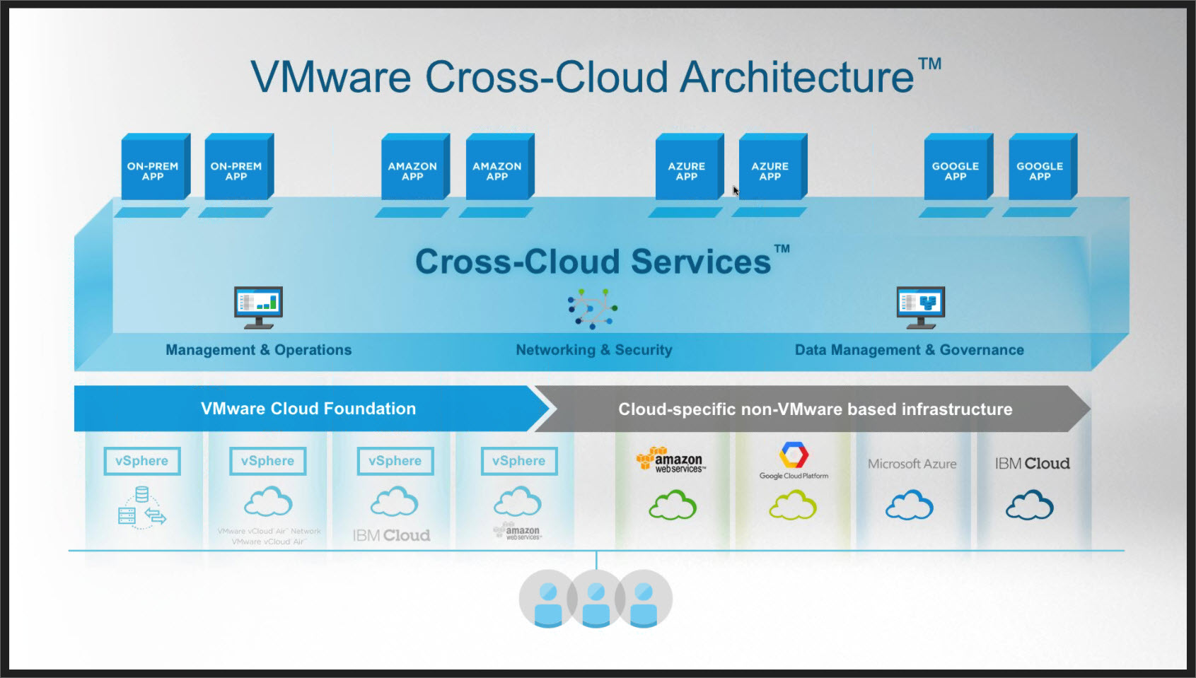 vmware cloud on aws more details emerging