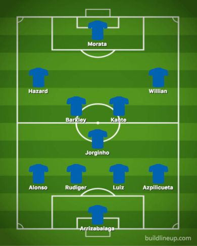 Chelsea predicted 4-3-3 vs Palace