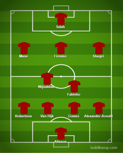 Liverpool predicted line up vs Watford
