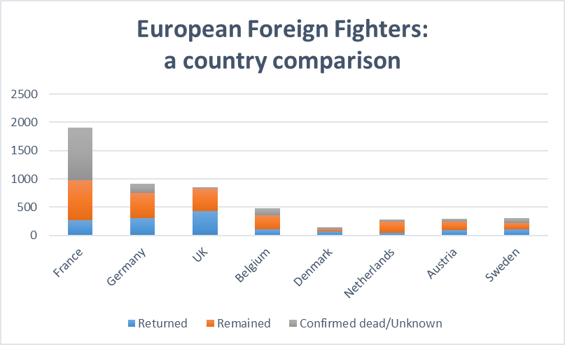 European Foreign Fighters: A Country Comparison