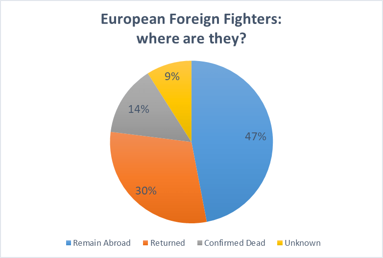 European Foreign Fighters: Where are they Now?