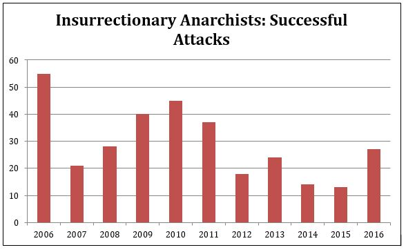 insurrectionary anarchists successful attacks