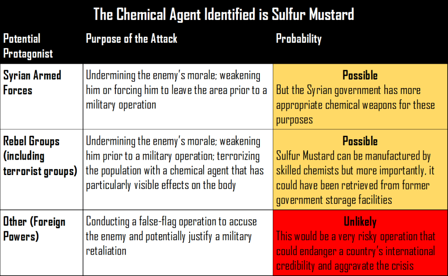 The Foreign Analyst - Probability of use of Sulfur Mustard