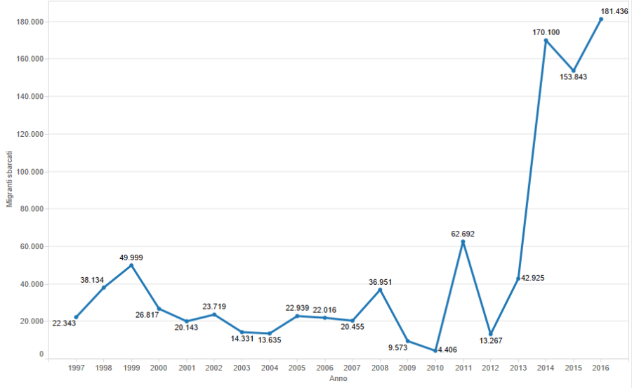 Refugees and migrants arriving in Italy by sea, 1997–2015