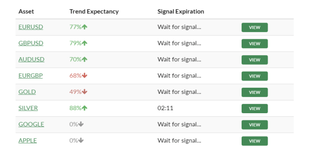 FastCash.Biz Binary Option Signals