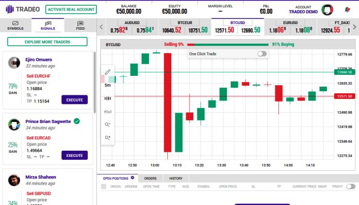 Tradeo Forex Trading Platform