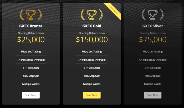 GxFX Trading Account Types