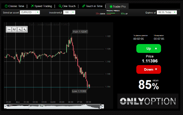 Only Option Forex