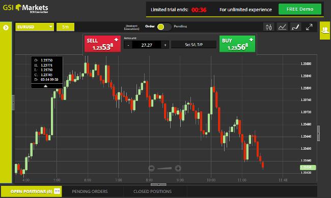 GSI Markets Sirix Forex Trading