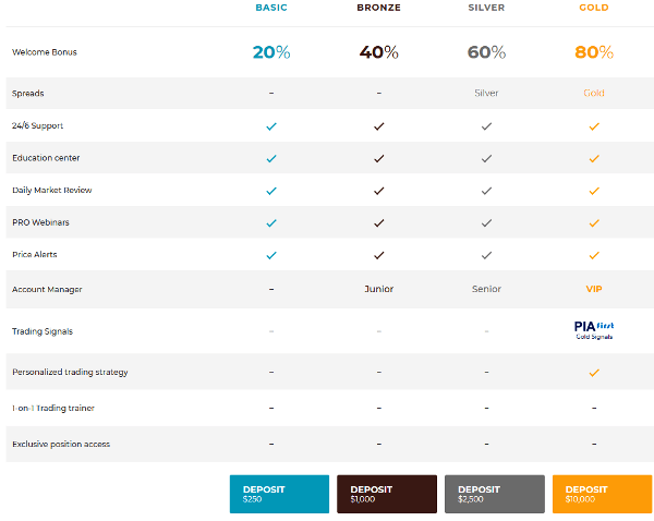 BlueLexus Brokers Account Types
