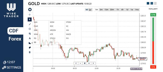 WiseTrader Forex Trading Platforms