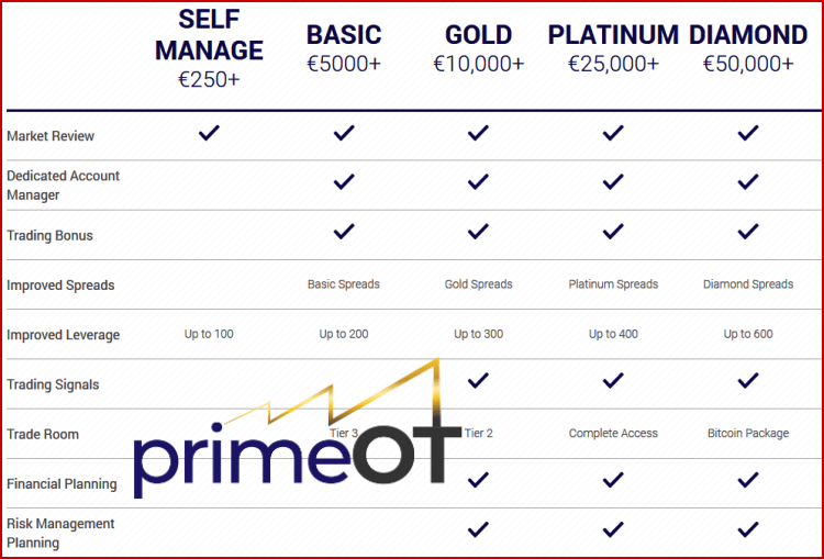 PrimeOT Broker Accounts