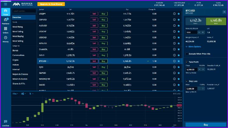 AvaTrade Broker Trading Software