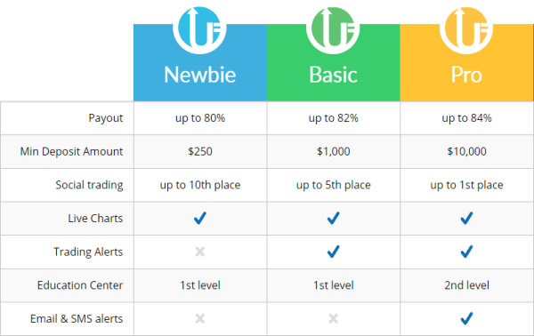 Ultra Finance Trading Account Types