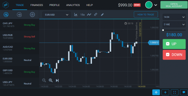 ExpertOption Forex