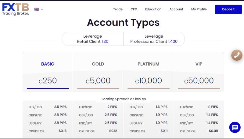 FXTB Account Types