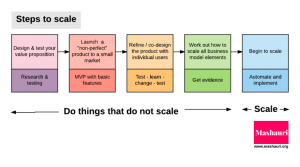 Doing things that do not scale
