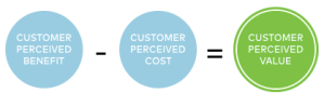 Perceived product value