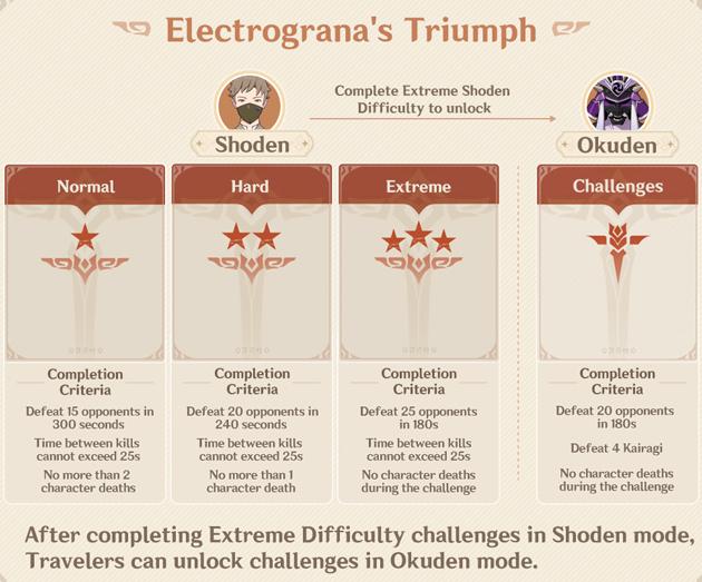genshin impact phantom flow event