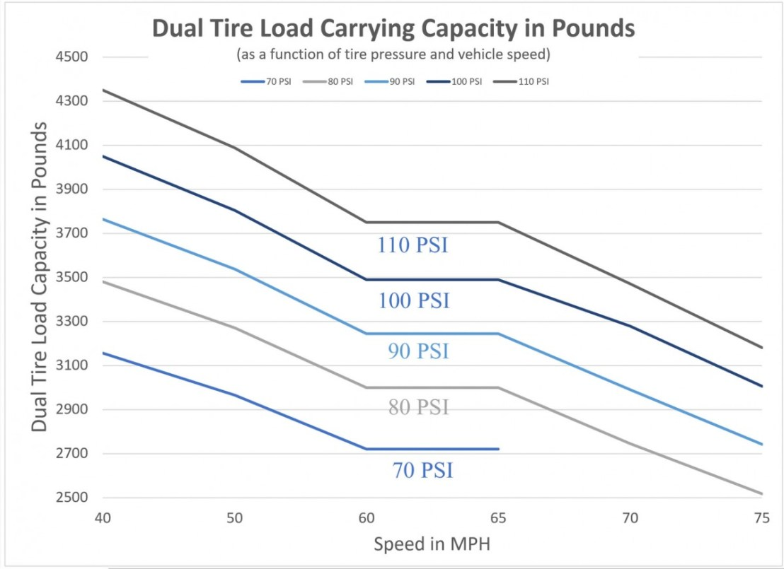 Dually Tire Inflation Table