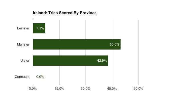 Ireland, tries scored, six nations