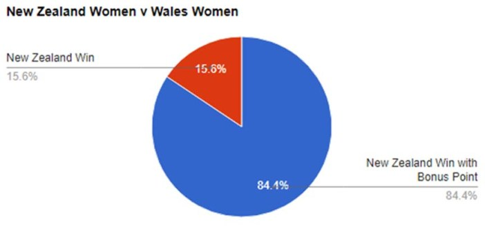 World Cup Predictions, New Zealand v Wales