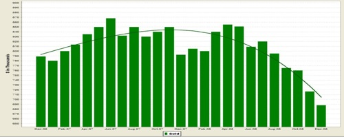 San Francisco Median Sales Price Condo and Single Family Residence combined