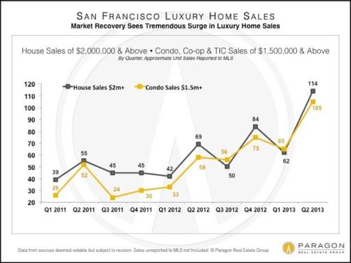 LuxHomes_Unit_Sales_by_QuarterV2
