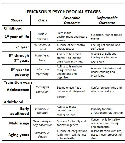 9 erikson stages