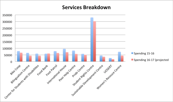Services Breakdown