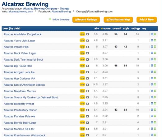 Alcatraz ratings
