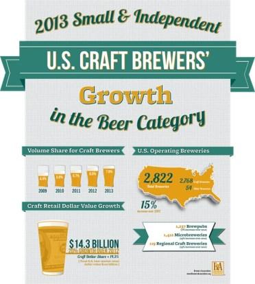 Brewers Association 2013 Craft Beer Infograph