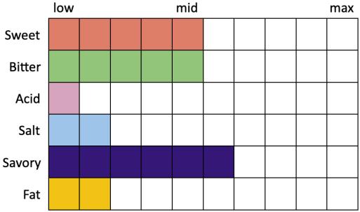 Perceived Specs for Aecht Schlenkerla Helles Märzen Kräusen Blend (Sweet 5, Bitter 5, Acid 1, Salt 2, Savory 6, Fat 2)