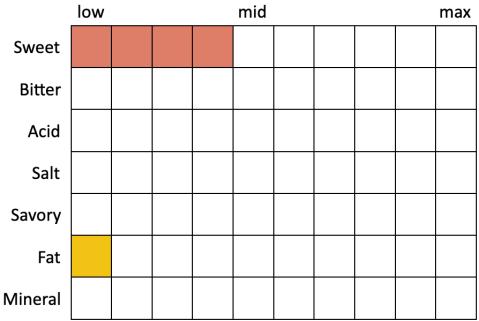 Perceived Specs for Great Divide American Lager (Sweet 4, Bitter 0, Acid 0, Salt 0, Savory 0, Fat 1, Mineral 0)