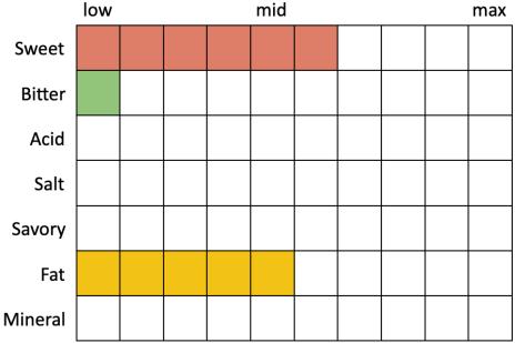 Perceived Specs for AleSmith Oktoberfest (Sweet 6, Bitter 1, Acid 0, Salt 0, Savory 0, Fat 5)