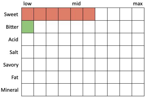 Perceived Specs for Enegren Oktoberfest (Sweet 6, Bitter 1, Acid 0, Salt 0, Savory 0, Fat 0, Mineral 0)