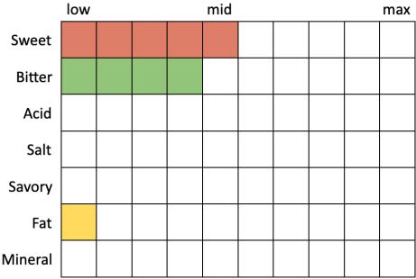 Perceived Specs for Ska Brewing Oktoberfest (Sweet 5, Bitter 4, Acid 0, Salt 0, Savory 0, Fat 1, Mineral 0)