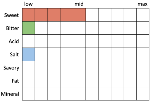 Perceived Specs for Samuel Adams OctoberFest (Sweet 5, Bitter 1, Acid 0, Salt 1, Savory 0, Fat 0, Mineral 0)