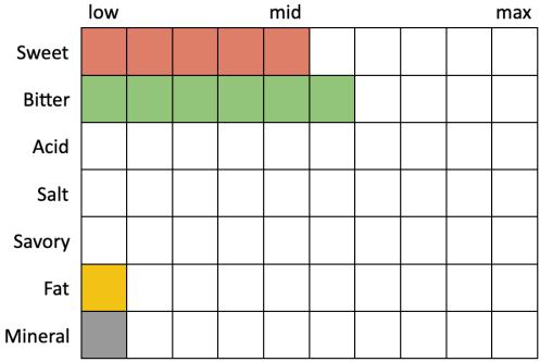 Perceived Specs for Alpine Nelson (Sweet 5, Bitter 6, Acid 0, Salt 0, Savory 0, Fat 1, Mineral 1)