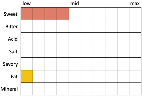 Perceived Specs for Coronado Salty Crew Blonde Ale (Sweet 4, Bitter 0, Acid 0, Salt 0, Savory 0, Fat 1, Mineral 0)