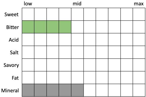 Perceived Specs for Odell Good Behavior Crushable IPA (Sweet 0, Bitter 4, Acid 0, Salt 0, Savory 0, Fat 0, Mineral 5)