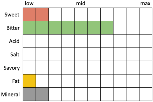 Perceived Specs for Urban Roots EZ PZ Dry Hopped Pilsner (Sweet 2, Bitter 7, Acid 0, Salt 0, Savory 0, Fat 1, Mineral 2)